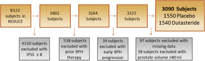 Does Prostate Size Predict The Development Of Incident -3857