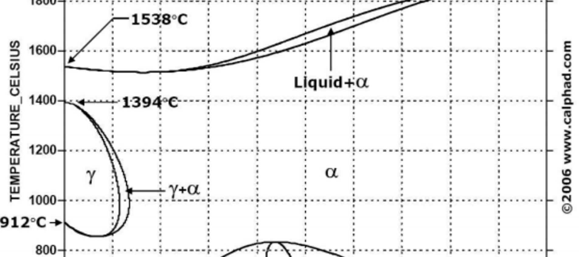Materialen en hun lasbaarheid groep 7.1 volgens ISO/TR 15608