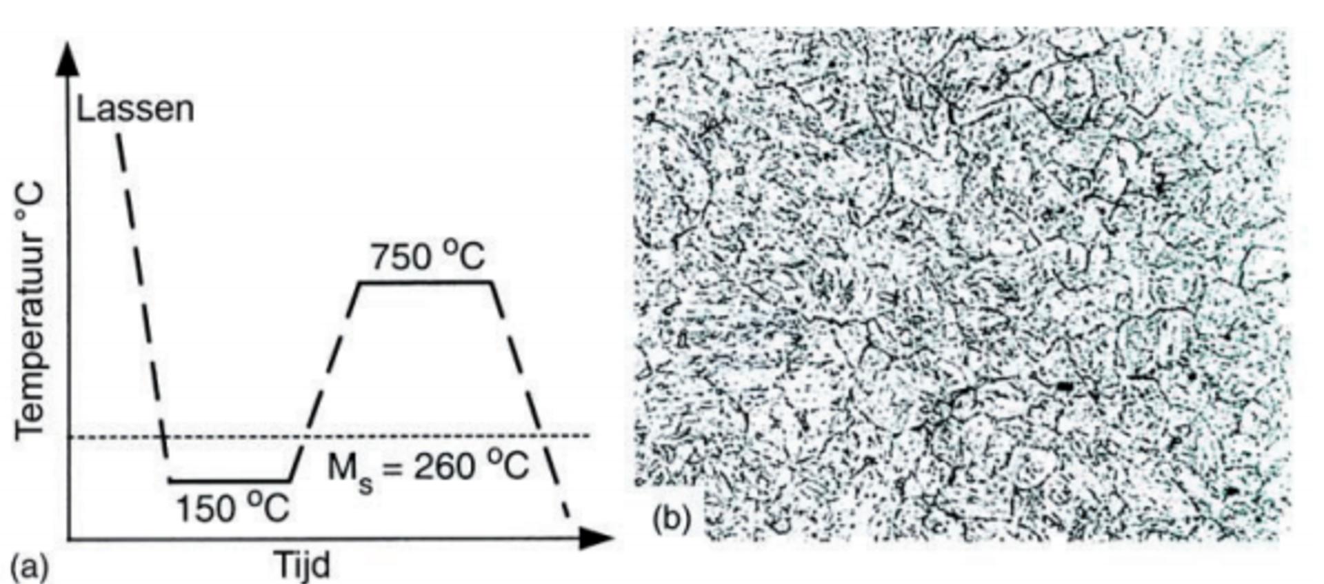 Materialen en hun lasbaarheid groep 7.2 volgens ISO/TR 15608