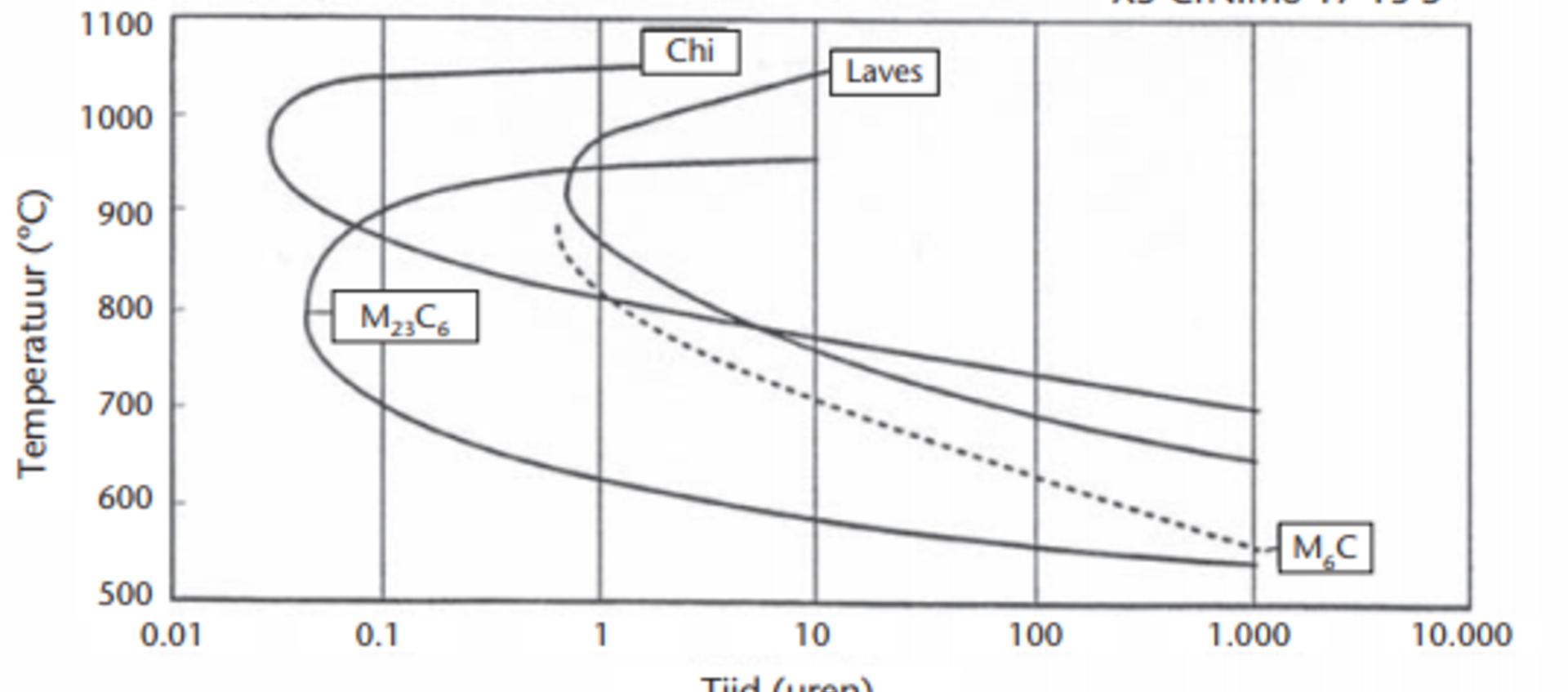 Materialen en hun lasbaarheid groep 7.3 volgens ISO/TR 15608