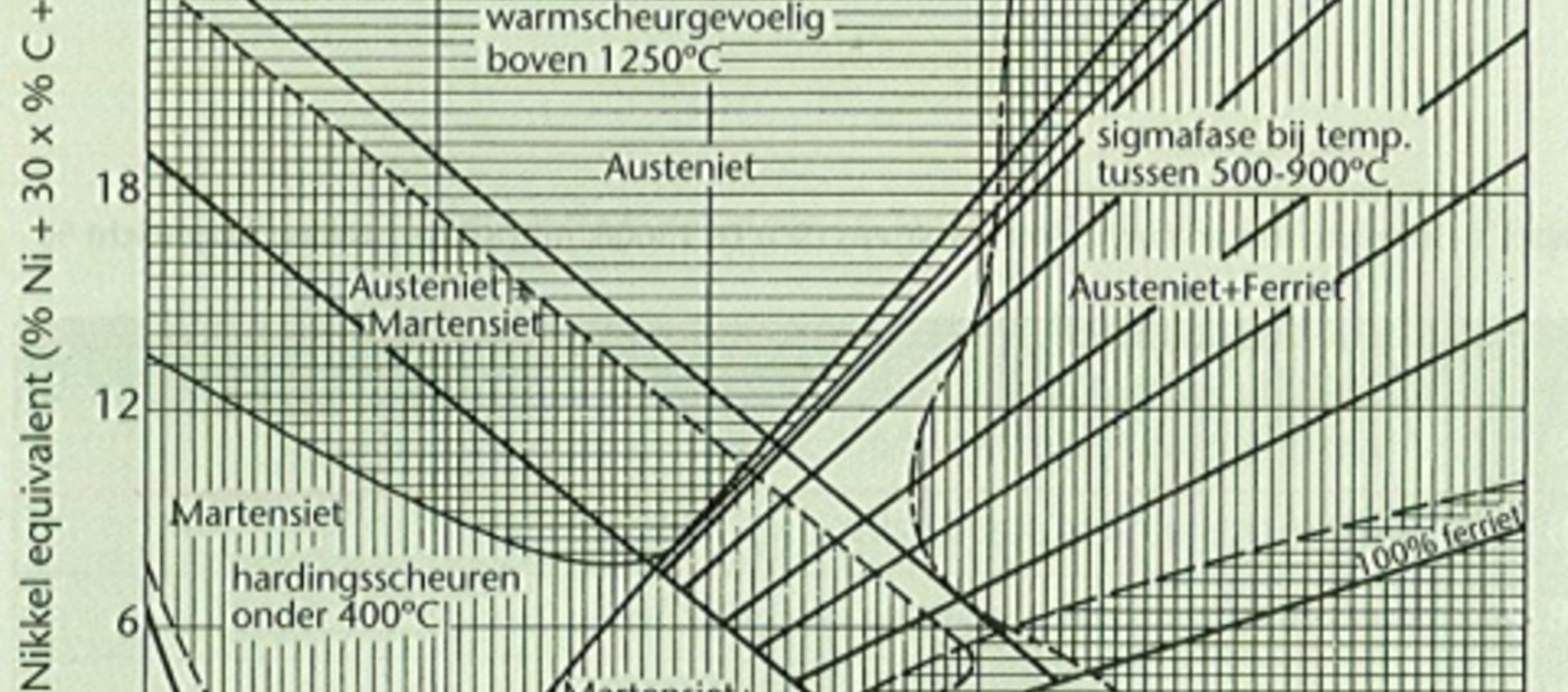 Materialen en hun lasbaarheid groep 8 volgens ISO/TR 15608