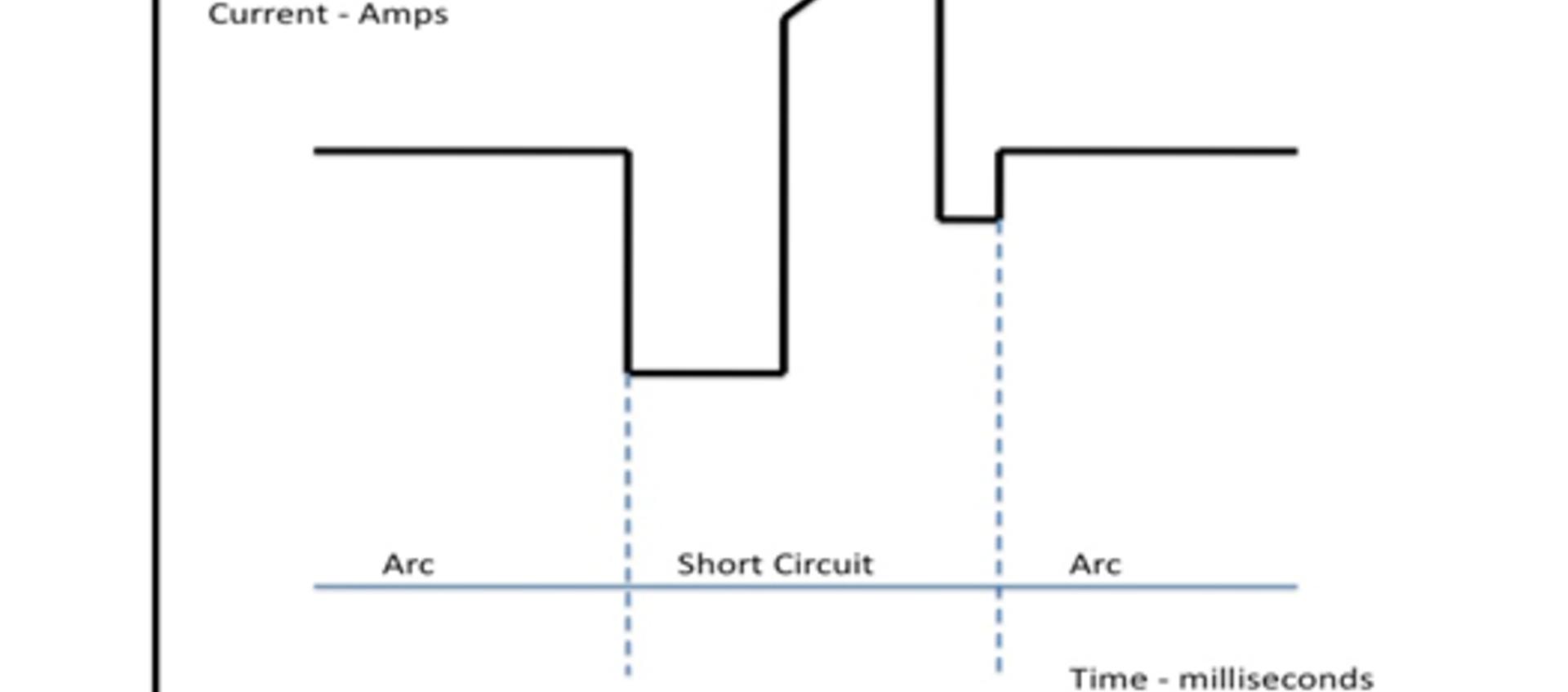 Recent Gas Metal Arc Welding (GMAW) Process Developments