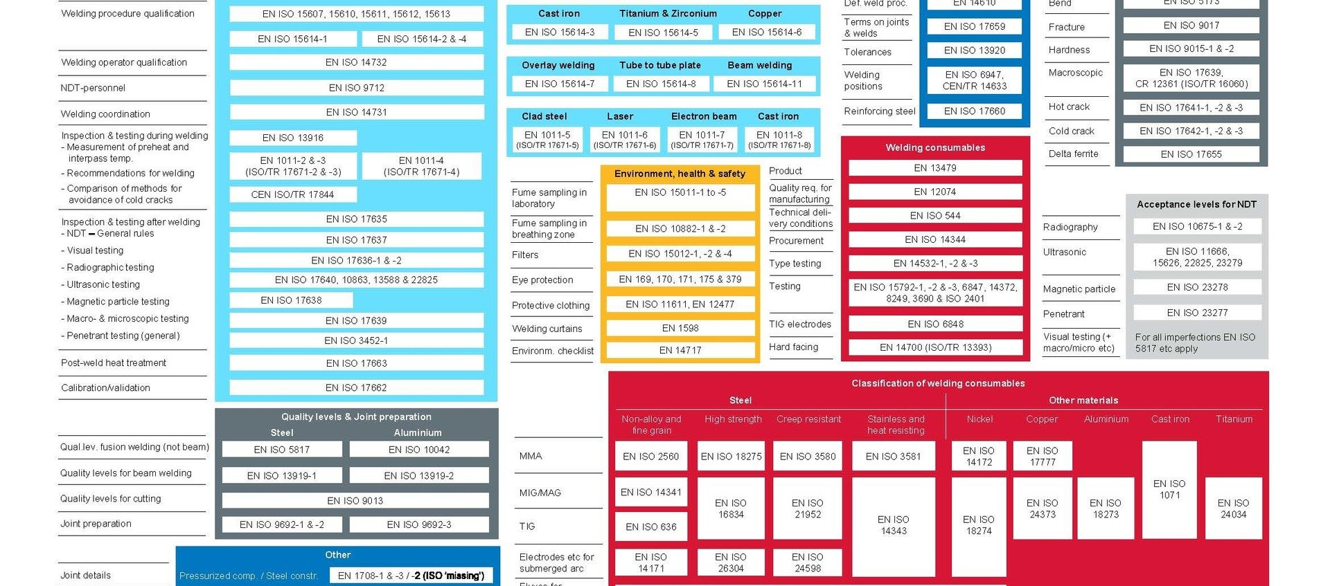 Het beschrijven en goedkeuren van lasmethoden volgens de NEN-EN-ISO-structuur (1)