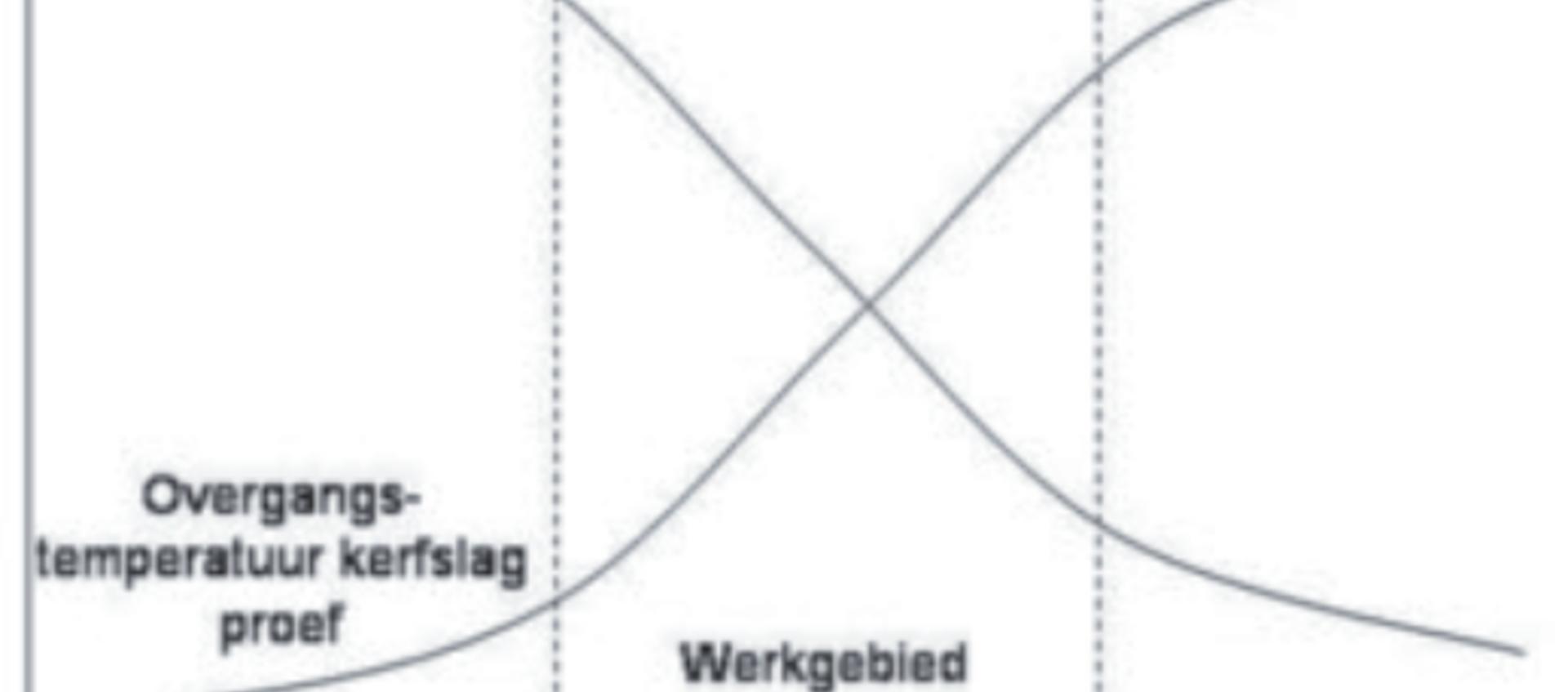 Materialen en hun lasbaarheid groep 3 volgens ISO/TR 15608
