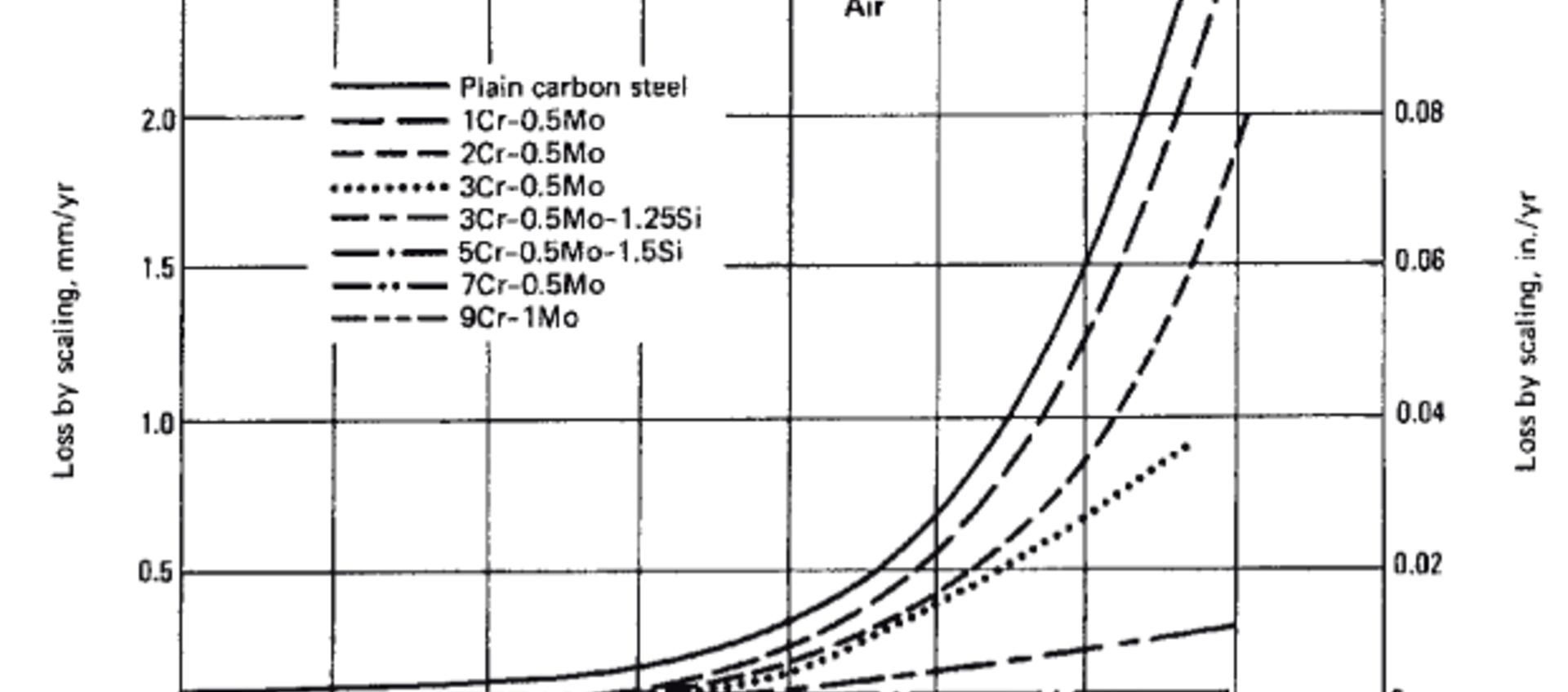 Materialen en hun lasbaarheid groep 4 en 5 volgens ISO/TR 15608
