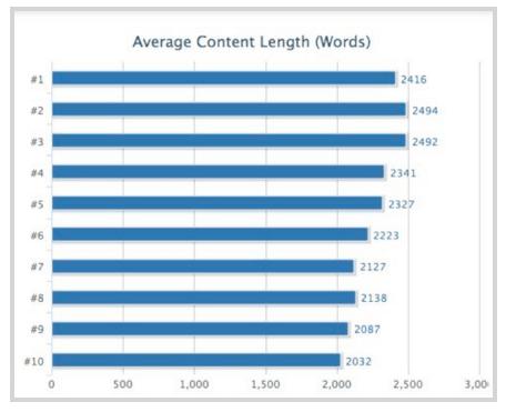 Keywords SEO ranking factors