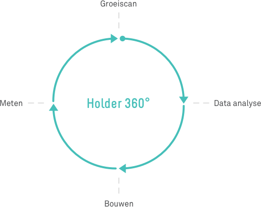 <span>Onze methode:</span> de Holder 360 | Holder