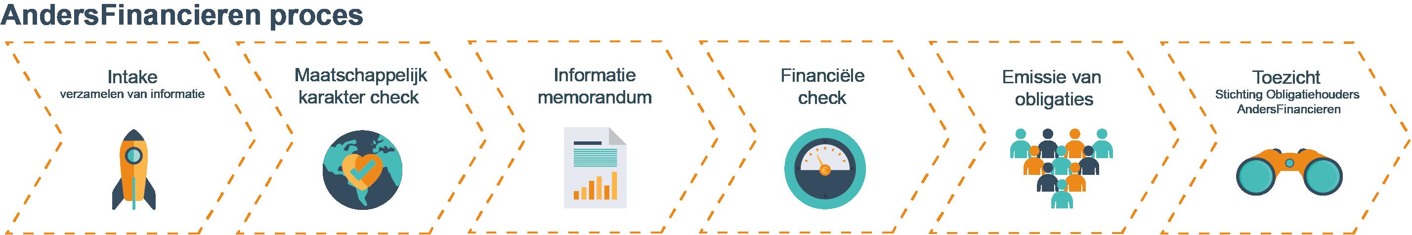 Het AndersFinancieren proces