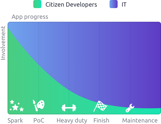 citizen development and no-code