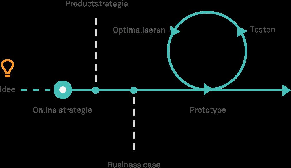 Van online strategie naar <span>gevalideerd prototype</span> | Holder