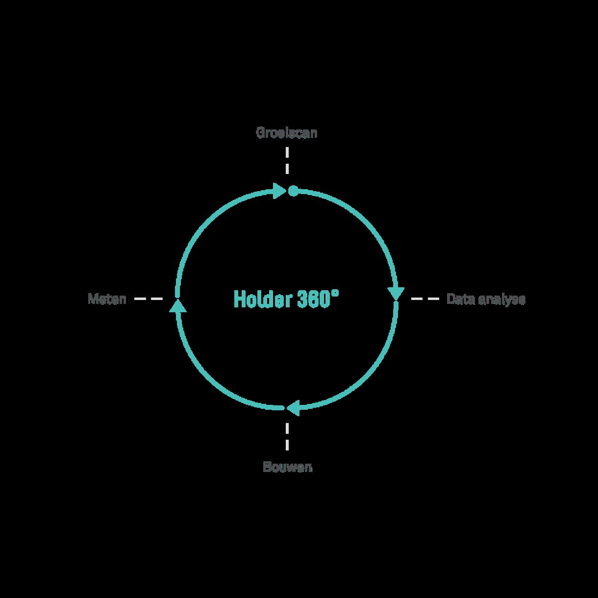 De Holder productscan | Holder