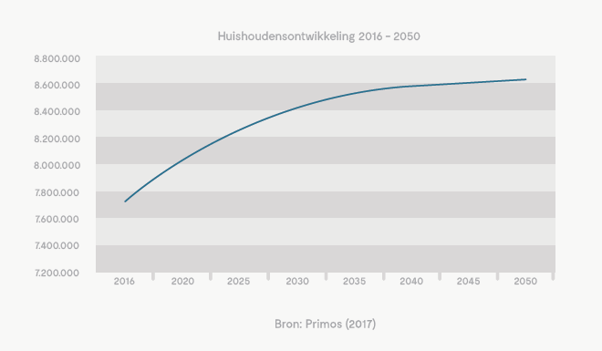 Het aantal huishoudens in Nederland groeit sterk.