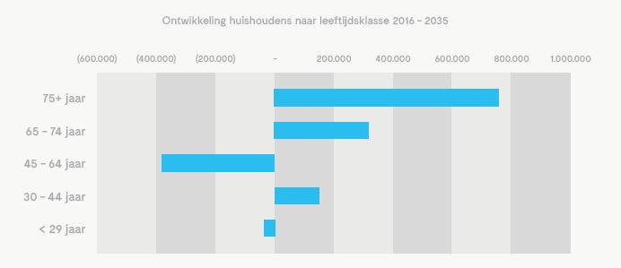 Ontwikkeling huishoudens naar leeftijdsklasse 2016-2035