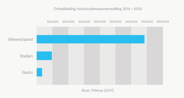 Het aantal eenpersoonshuishoudens in Nederland stijgt.