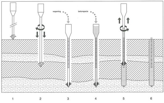 Schema vervaardigen schroefpalen type DPA Plus